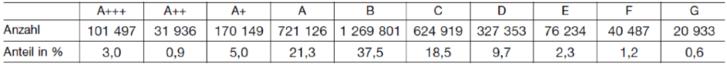 Tab. 1: Verteilung der CO2-Effizienzklassen für das Jahr 2019 gemäß Kraftfahrt-Bundesamt