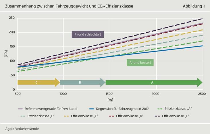 Abb. 1: Zusammenhang zwischen Fahrzeuggewicht und CO2-Effizienzklasse