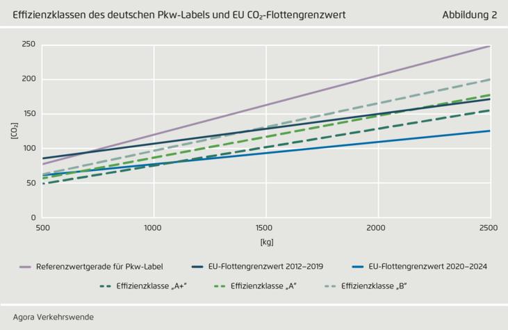 Abb. 2: Effizienzklassen des deutschen Pkw-Labels und EU CO2-Flottengrenzwert